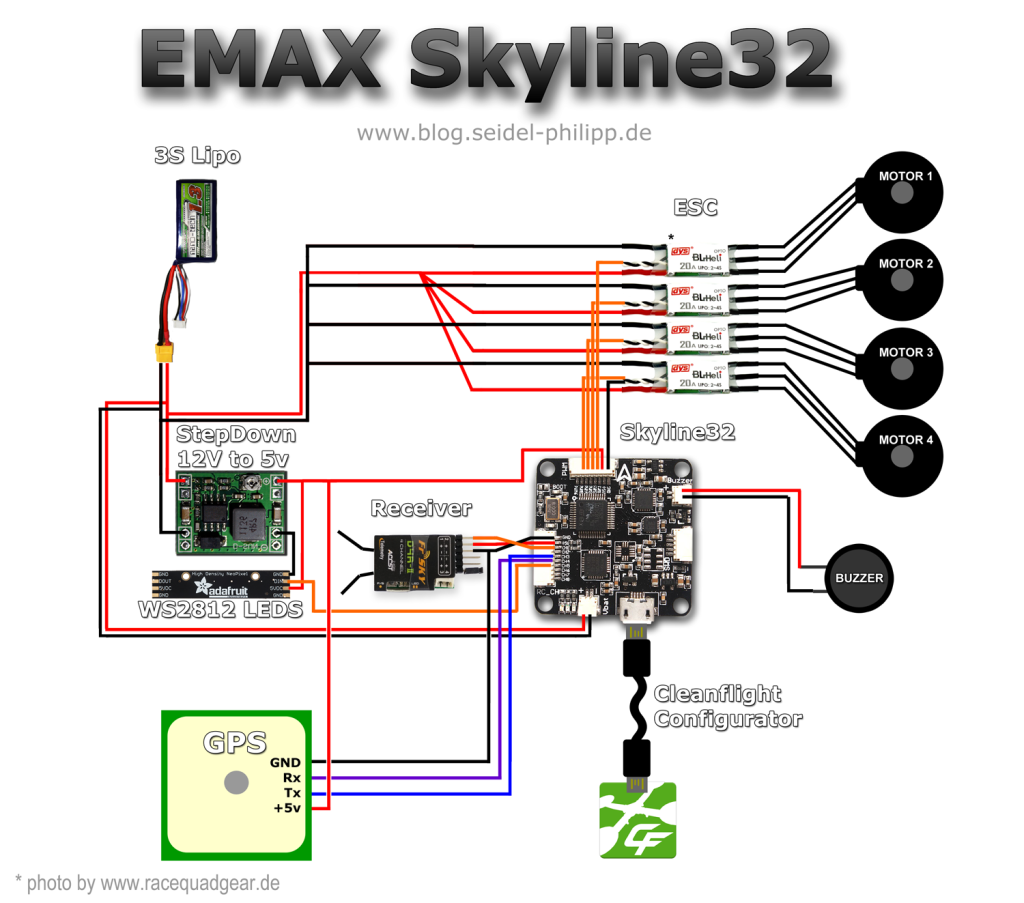 skyline32-Pins_hardware_setup_pins_layout