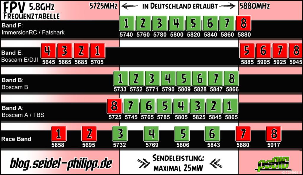 FPV Frequenzen 5.8GHz für Deutschland