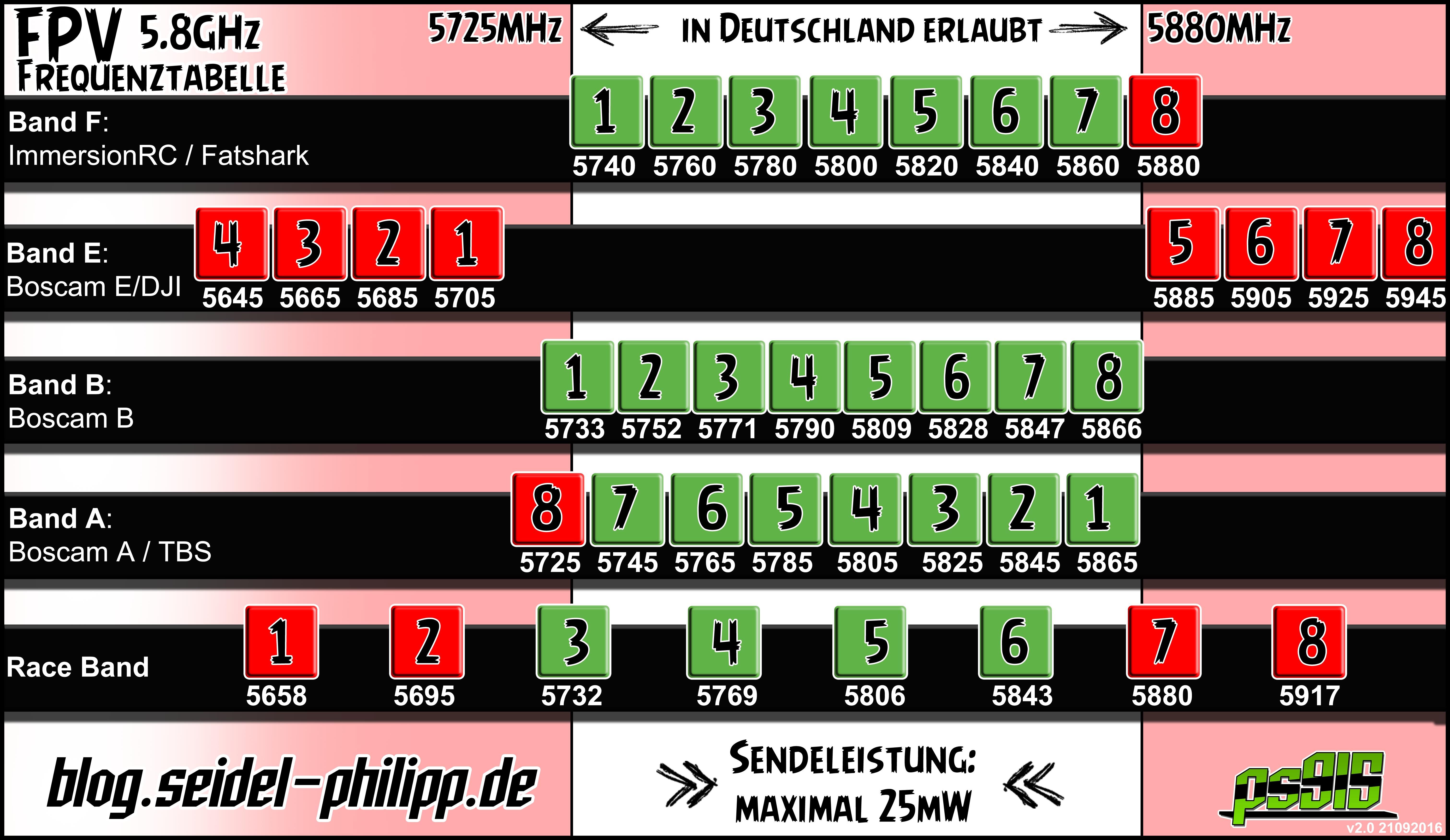 5,8 GHz FPV Video Frequenzen für Deutschland