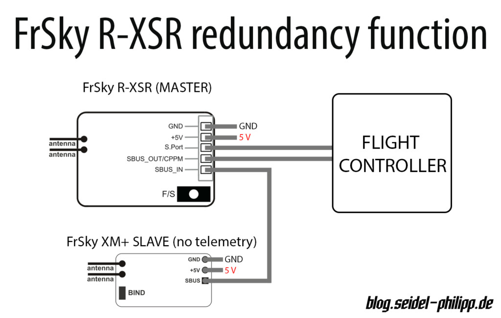 frsky_r-xsr_receiver_redundancy_function_xm