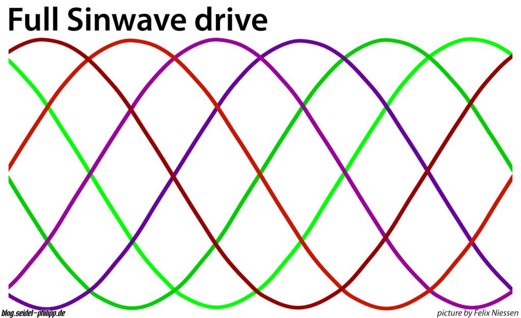 full sinwave motor drive