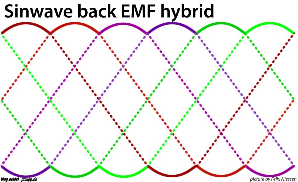 sinwave back emf sinhybrid