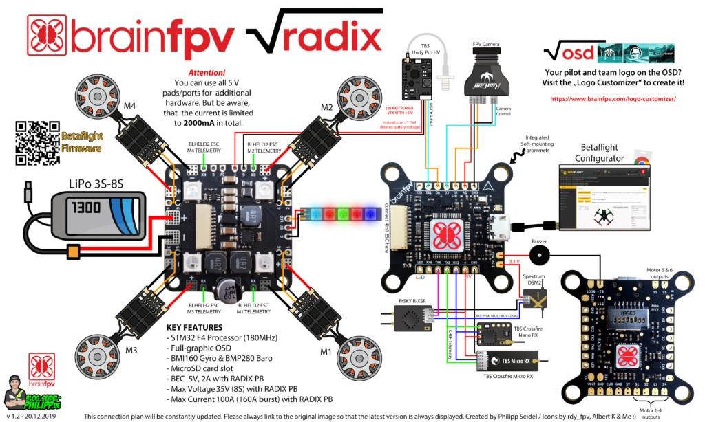 Brainfpv Radix Flight Controller Anschlussplan    Wiringplan