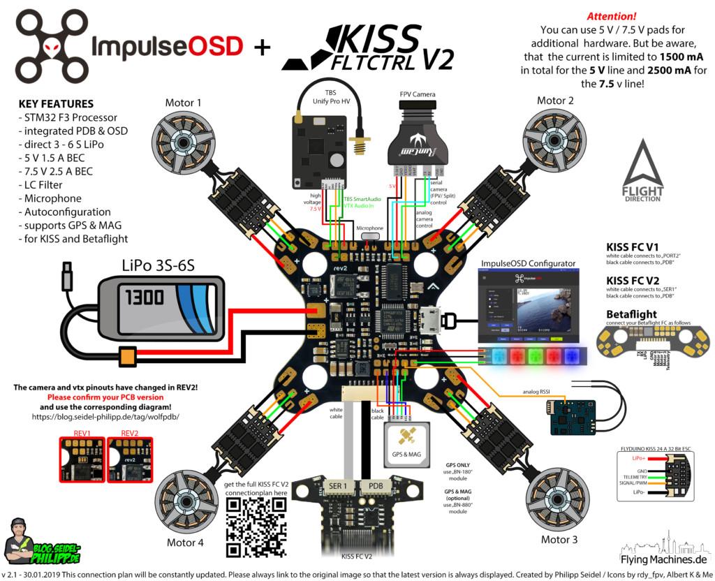 ImpulseRC ImpulseOSD WOLF PDB + Flyduino KISS FC v2 Anschlussplan